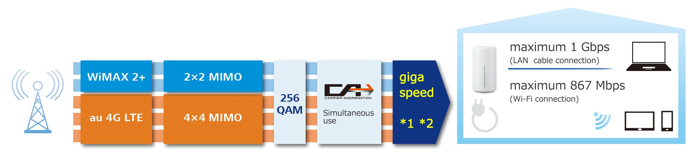 Home l02 wifi speed